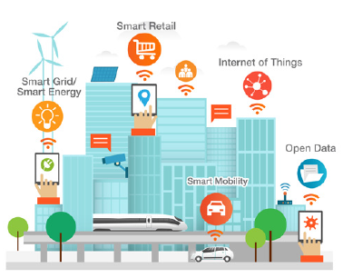 Energy Management - IOT Solutions