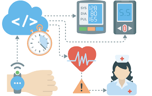 IOT - Medical Applications